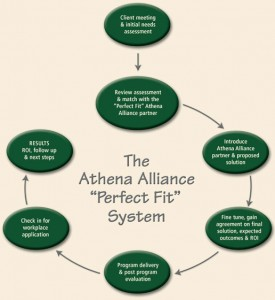 The Athena Alliance Perfect Fit Process